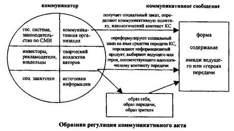 схема коммуникативного акта якобсона