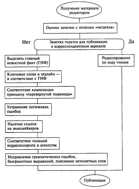 Лащук О.Р. Редактирование