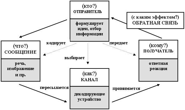 Схема 2. Модель коммуникации