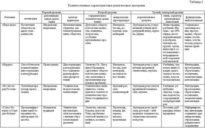 Таблица 2 (начало)