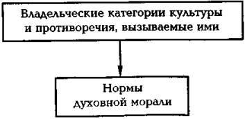 Владельческие категории культуры и пртиворечия, вызываемые ими