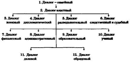 Схема пафоса диалогов