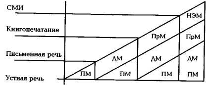 Диаграмма распределения морали