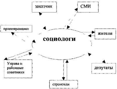 Схема информирования жителей