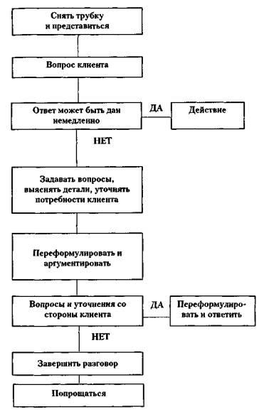 Имиджелогия. ГЛАВА III